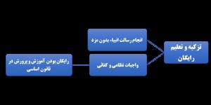 تزکیه و تعلیم رایگان در مکتب اسلامی