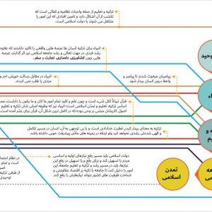 نقشه راه تزکیه و تعلیم توحیدی در مکتب اسلامی